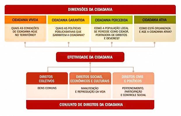 Figura 1: Visão sintética e integradora das dimensões de Cidadania e de conjuntos de direitos de Cidadania
