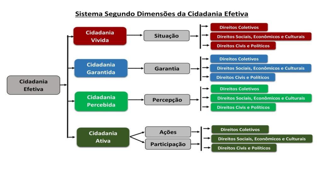 Figura 2: Visão sintética das dimensões de Cidadania