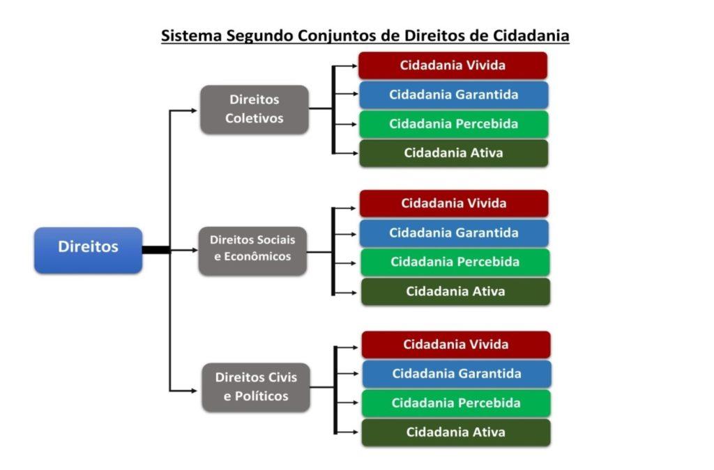 Figura 3: Visão sintética dos conjuntos de direitos de Cidadania